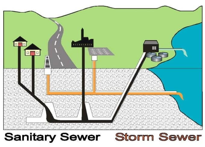 Sanitary Installation Service : Heavy rainfall forces sewage to rise out of manhole wtf